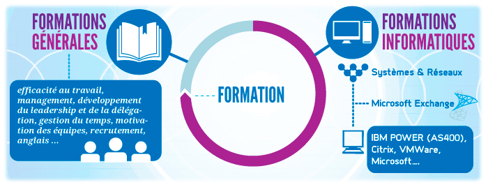 formations-informatiques-systemes-reseaux
